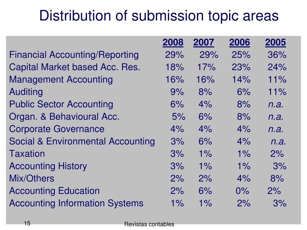 Distribution of submission topic areas