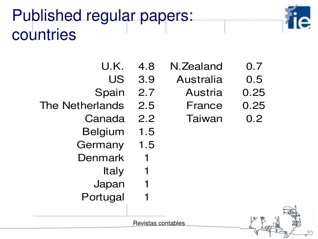 Published regular papers: countries