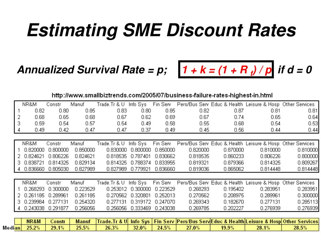 Estimating SME Discount Rates
