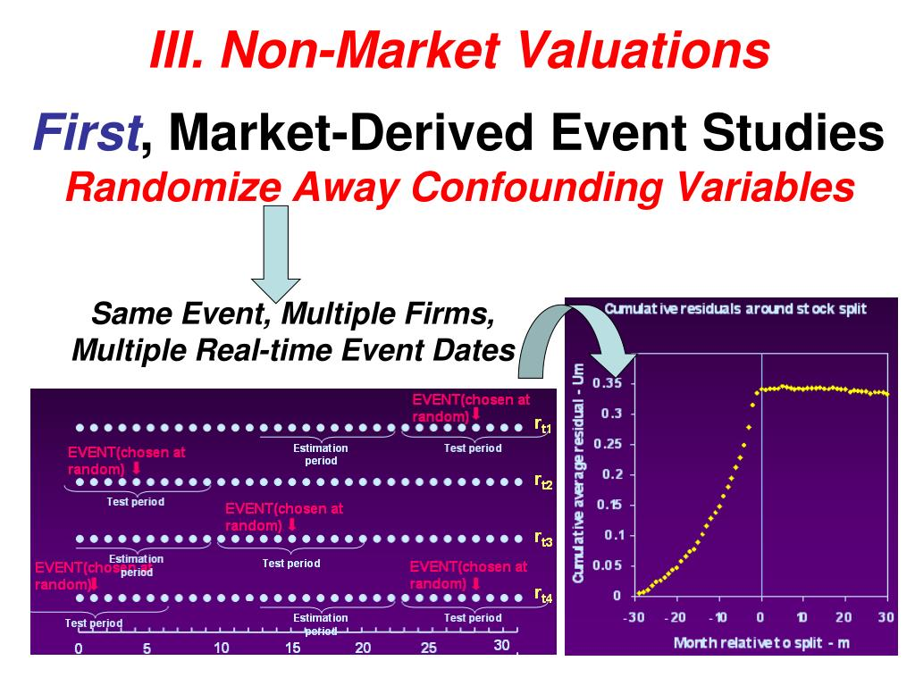 III. Non-Market Valuations