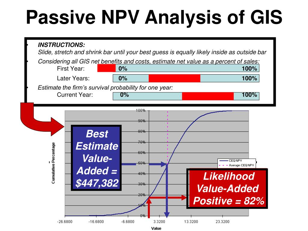 Passive NPV Analysis of GIS