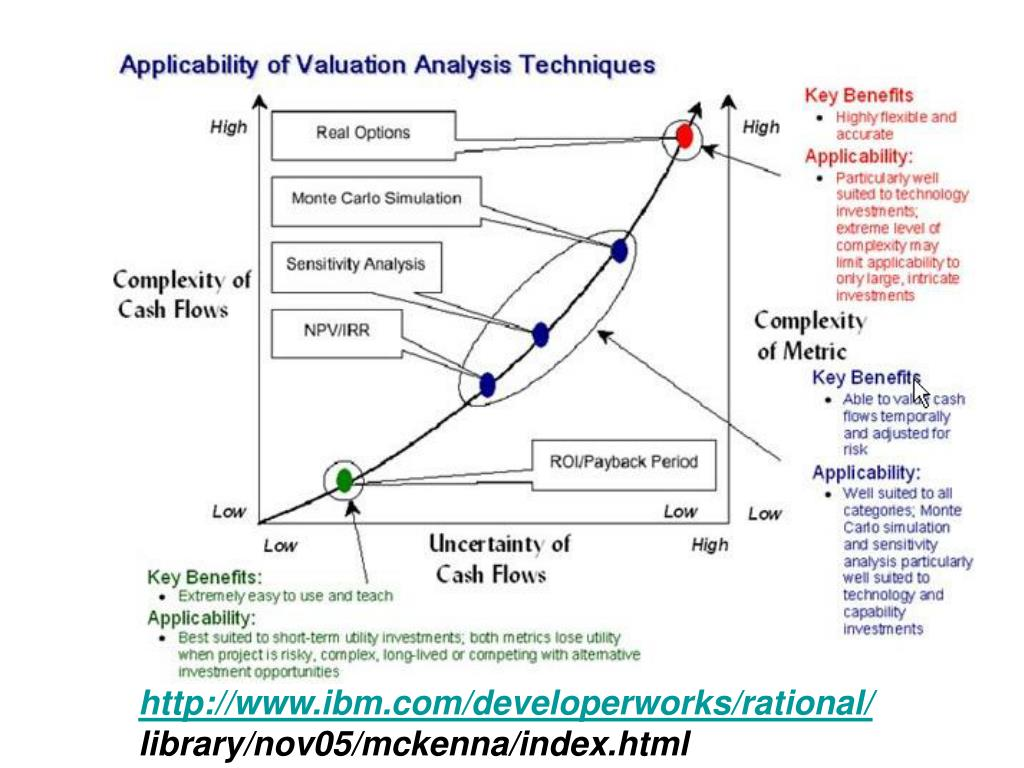 http://www.ibm.com/developerworks/rational/