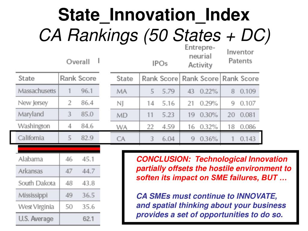 State_Innovation_Index