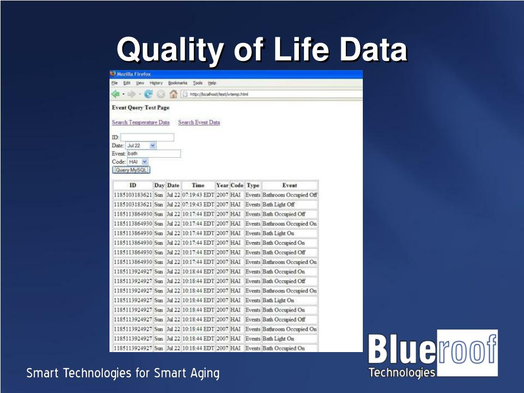 Quality of Life Data