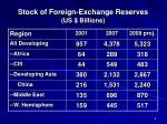 stock of foreign exchange reserves us billions