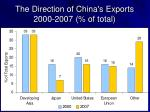 the direction of china s exports 2000 2007 of total