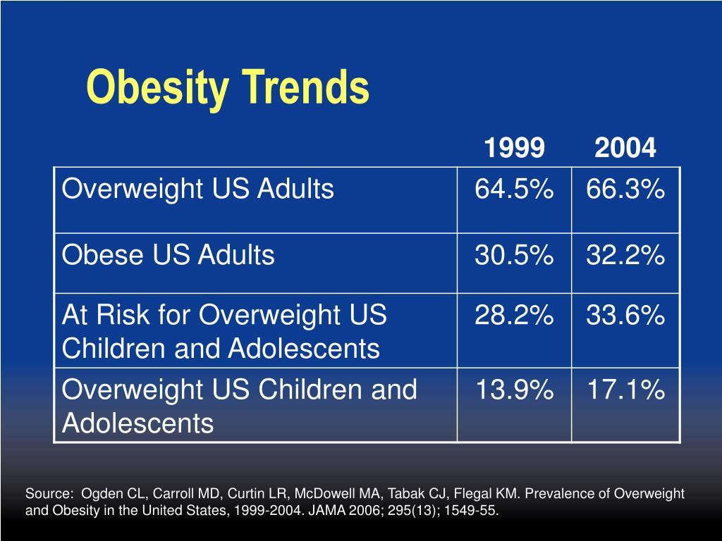 Obesity Trends