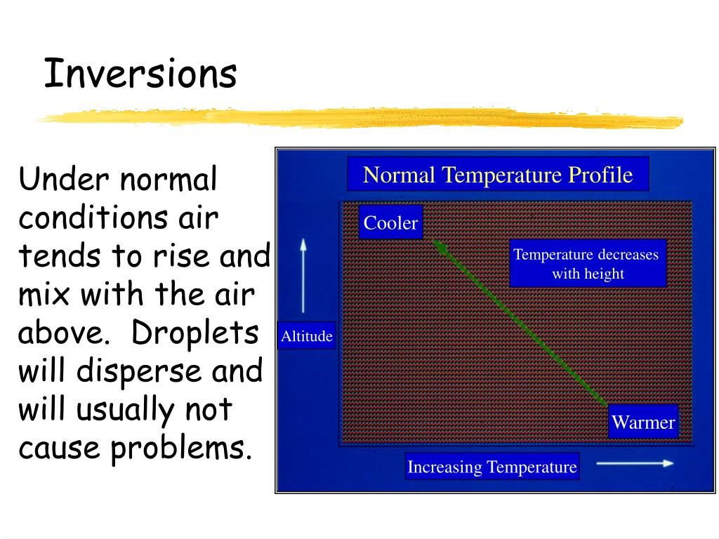 Normal Temperature Profile