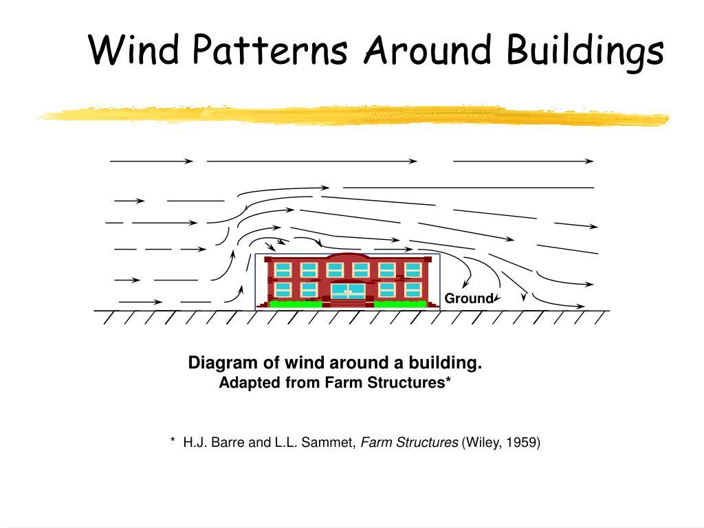 Wind Patterns Around Buildings