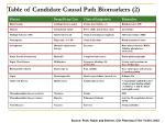 table of candidate causal path biomarkers 2