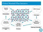 global marshall plan initiative