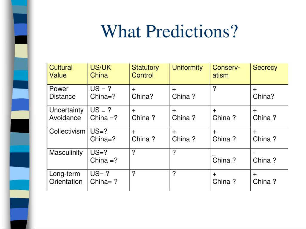 What Predictions?
