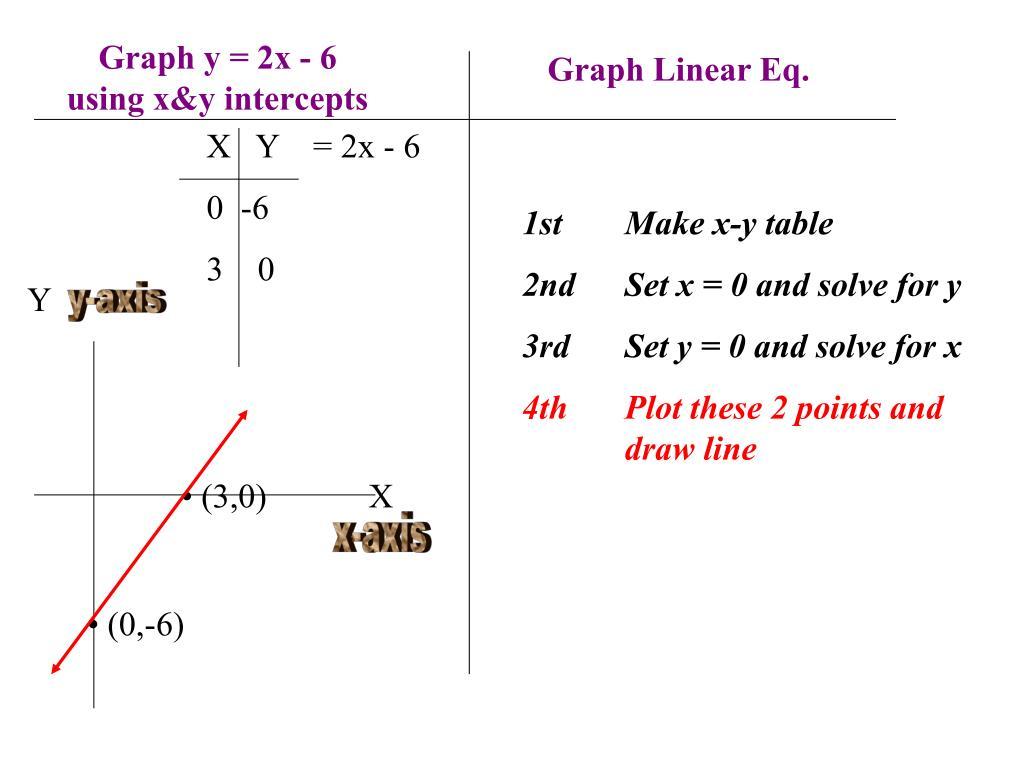 Graph Linear Eq.