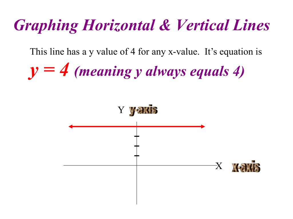 Graphing Horizontal & Vertical Lines