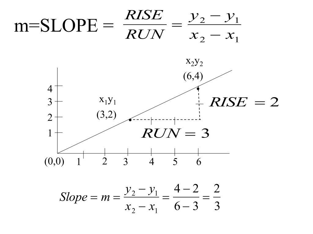m=SLOPE =