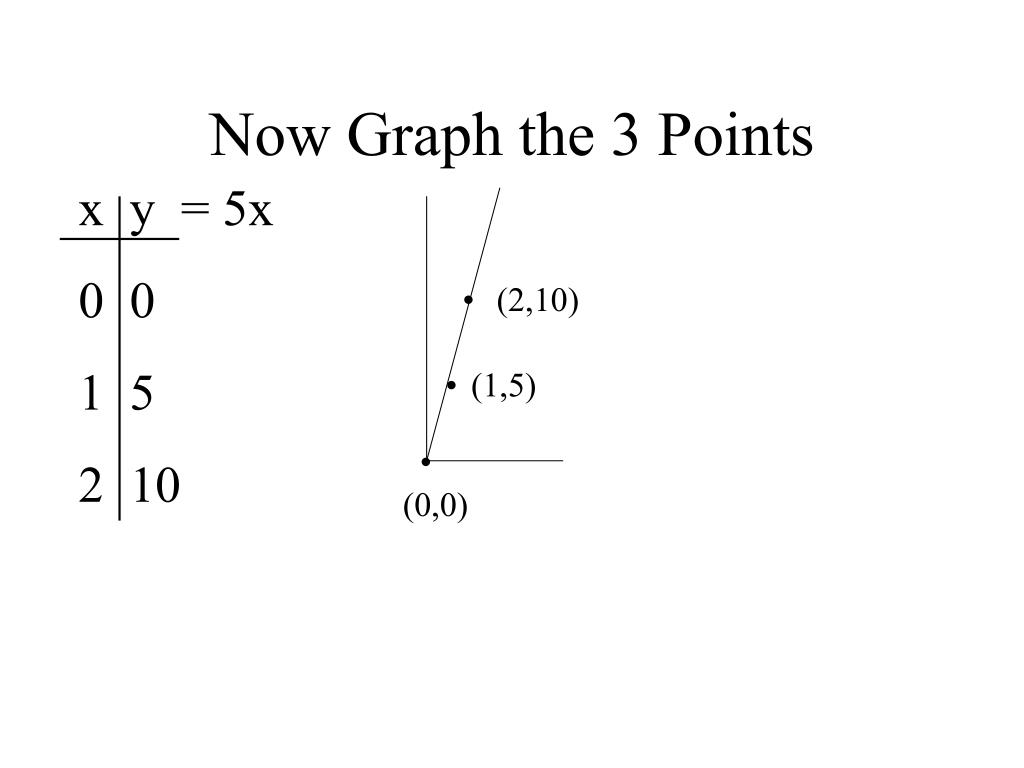 Now Graph the 3 Points