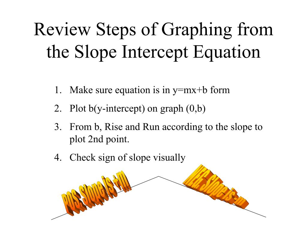 Review Steps of Graphing from the Slope Intercept Equation