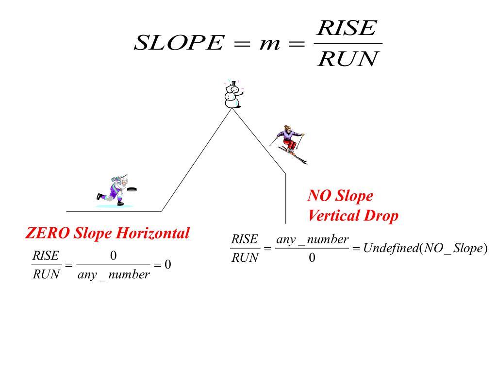 NO Slope
