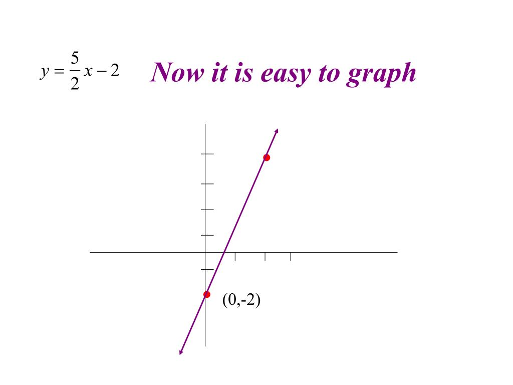 Now it is easy to graph