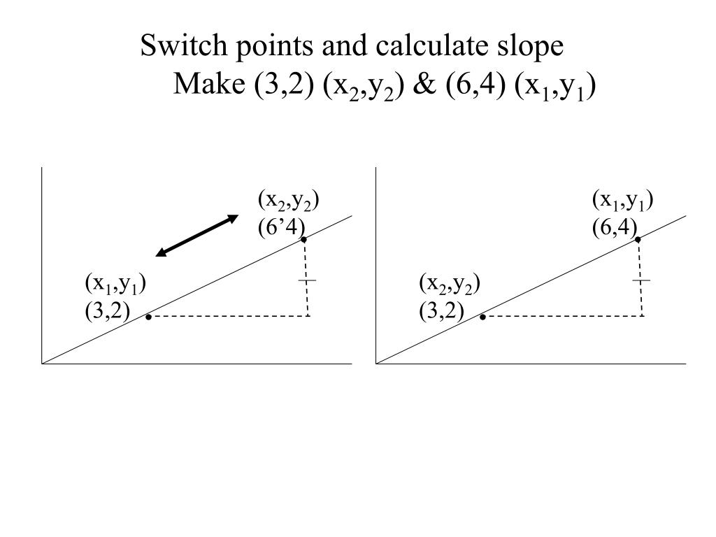 Switch points and calculate slope