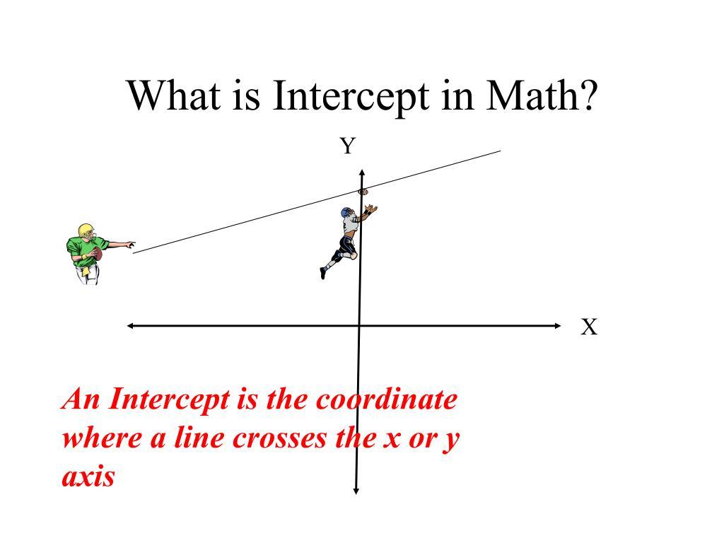 What is Intercept in Math?