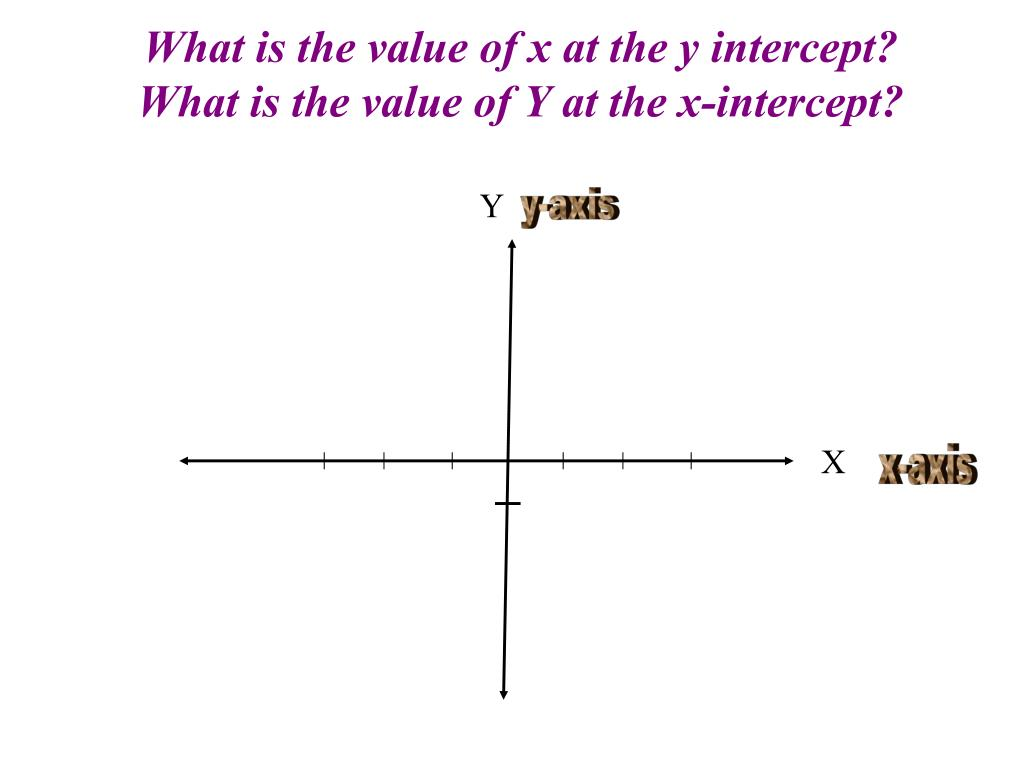 What is the value of x at the y intercept?