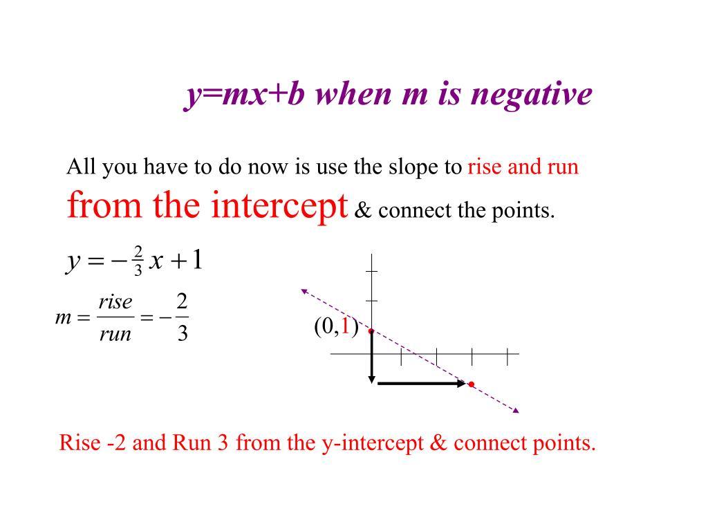 y=mx+b when m is negative