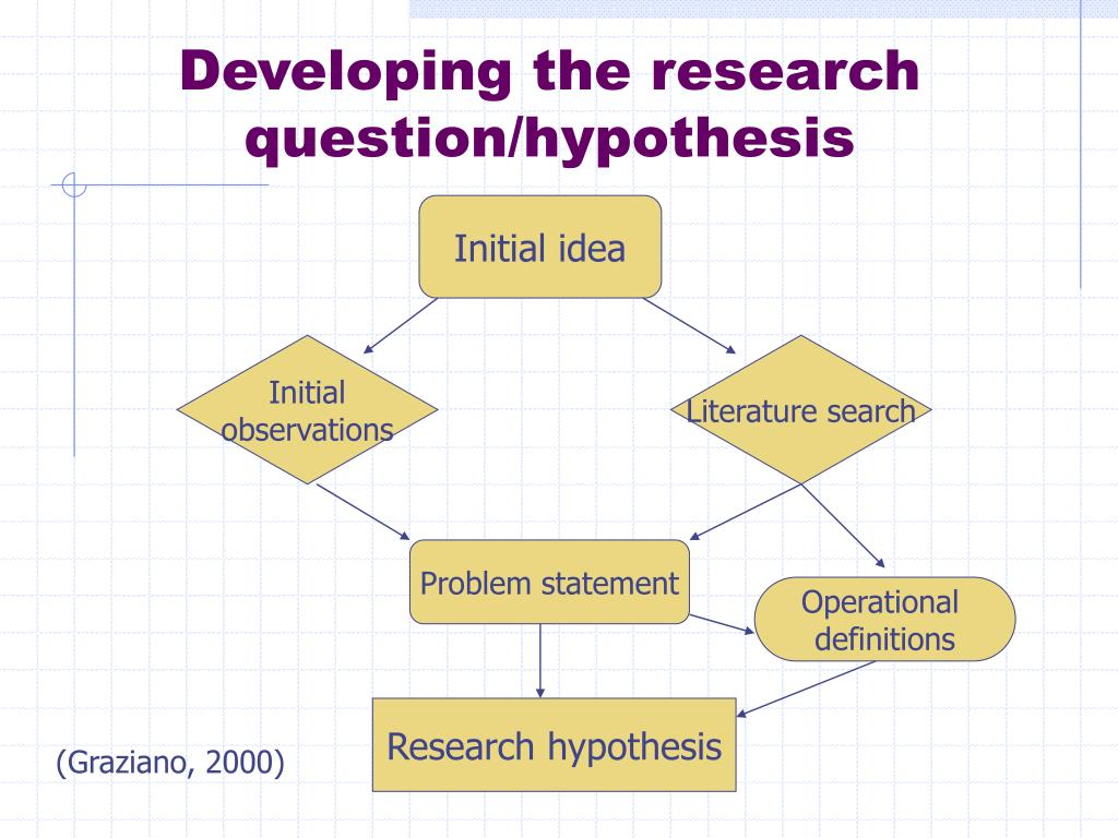Developing the research question/hypothesis