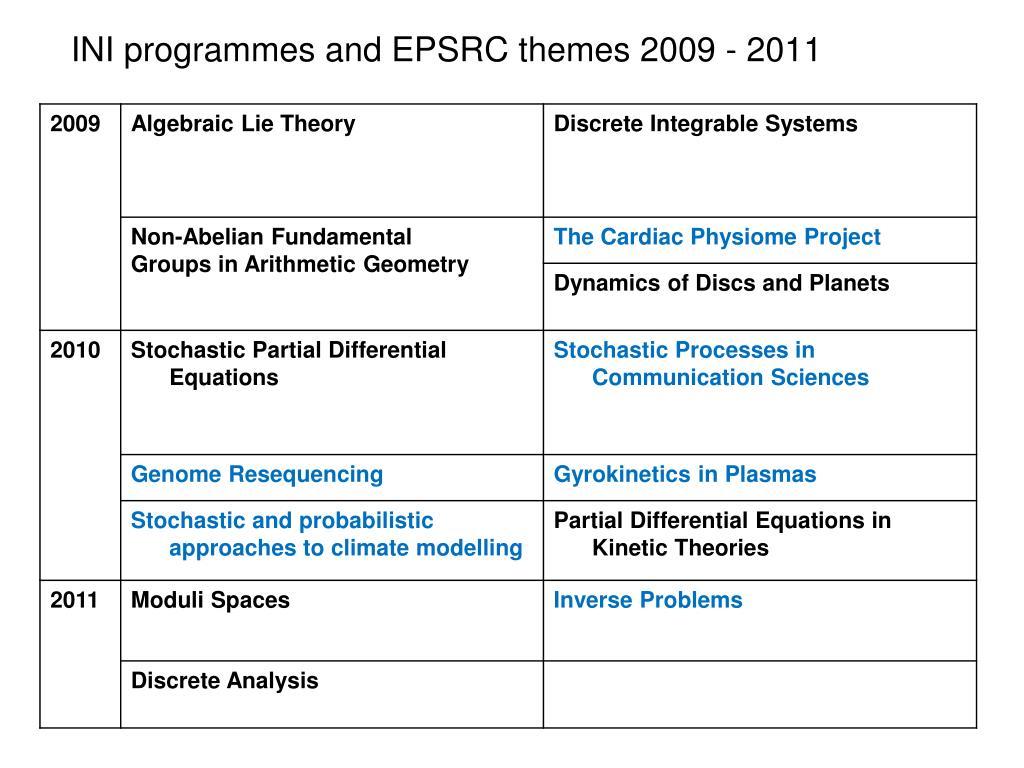 INI programmes and EPSRC themes 2009 - 2011