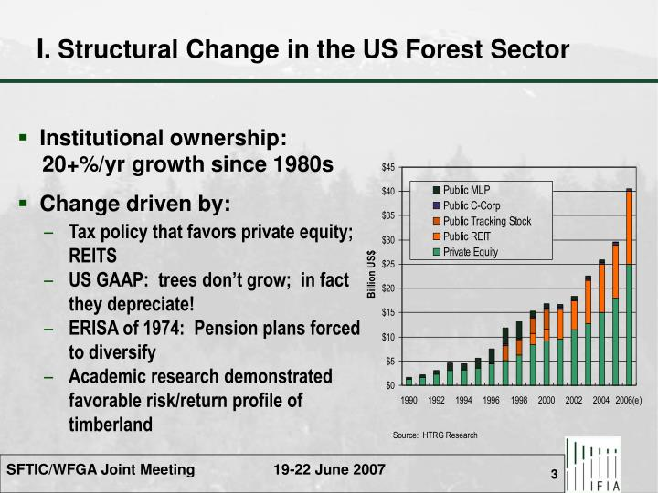 I structural change in the us forest sector