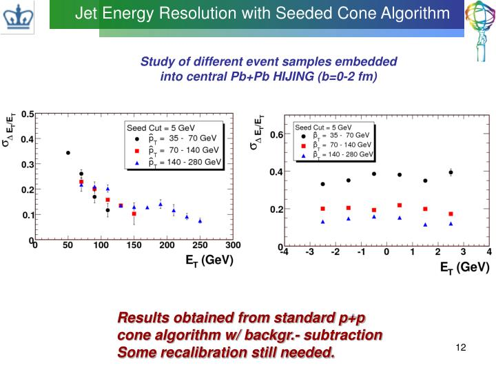 Jet Energy Resolution with Seeded Cone Algorithm