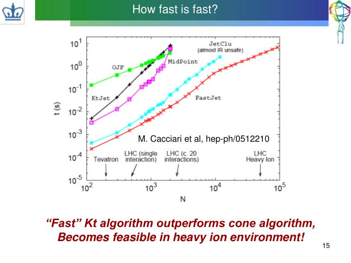 How fast is fast?