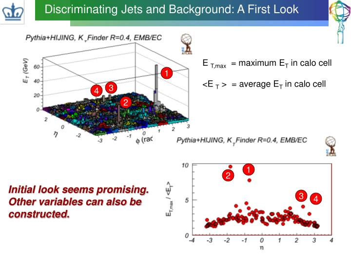 Discriminating Jets and Background: A First Look