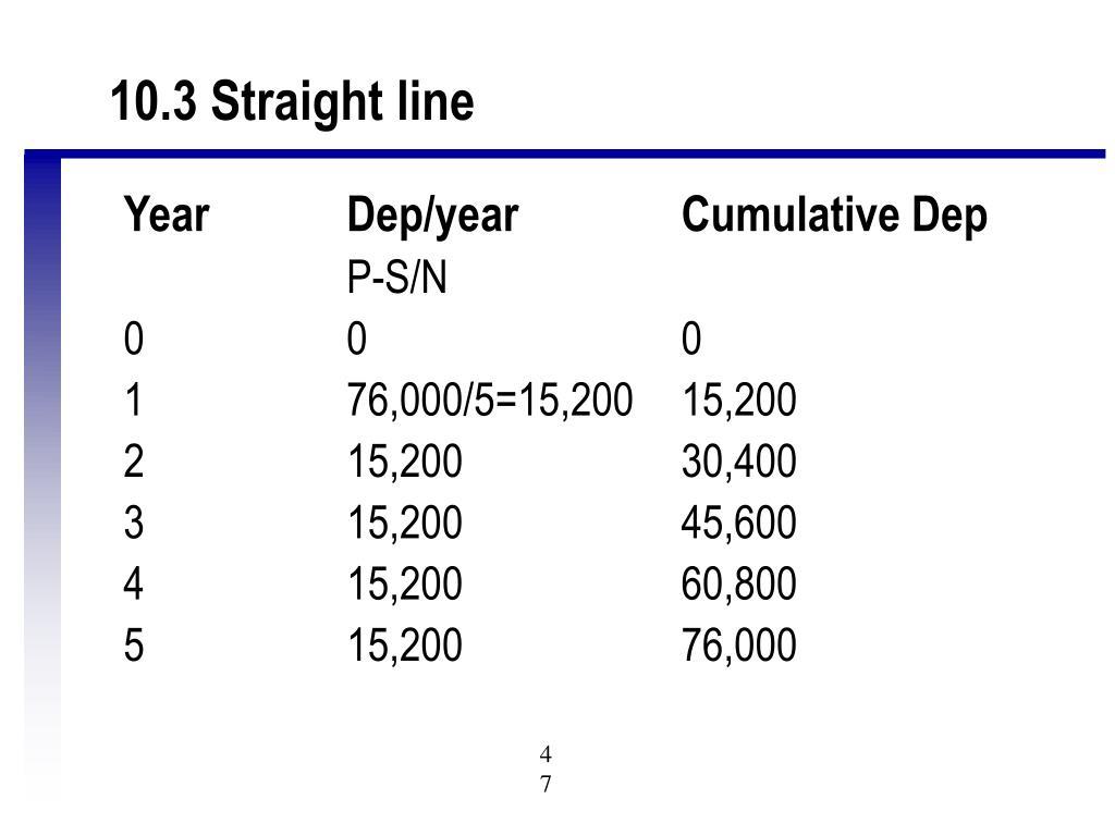 10.3 Straight line