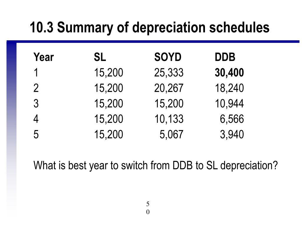 10.3 Summary of depreciation schedules