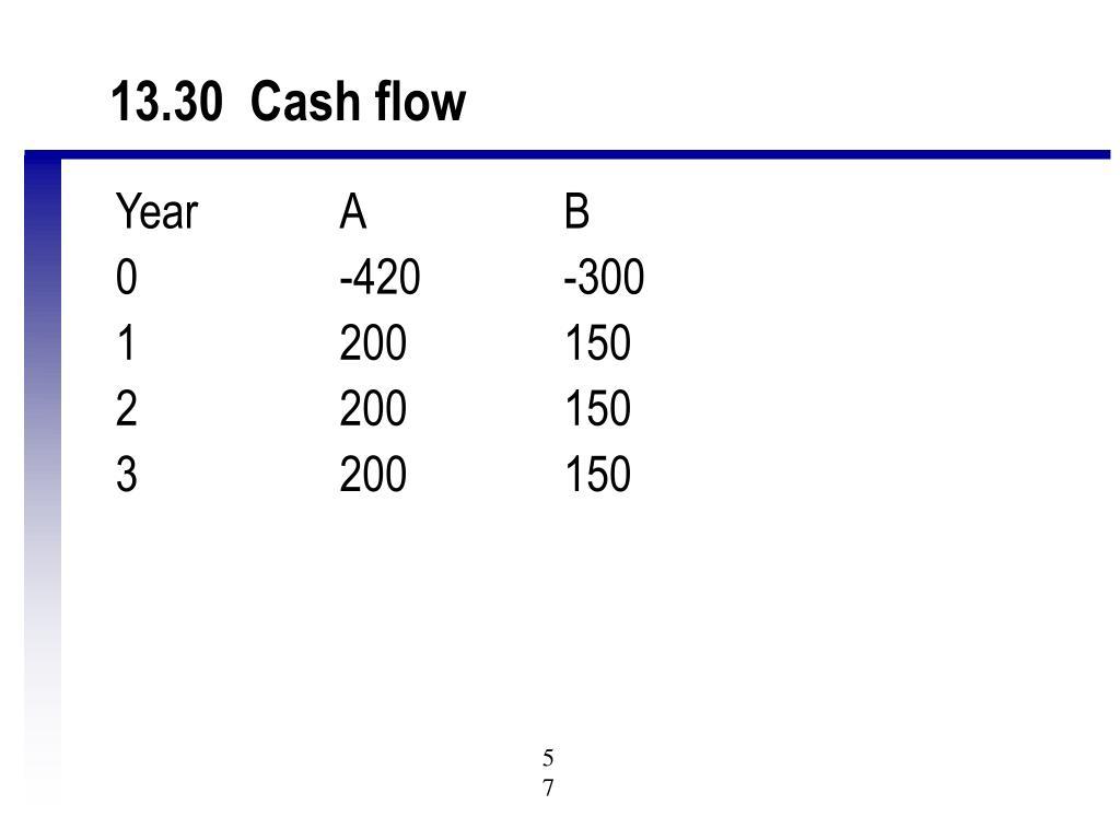 13.30  Cash flow