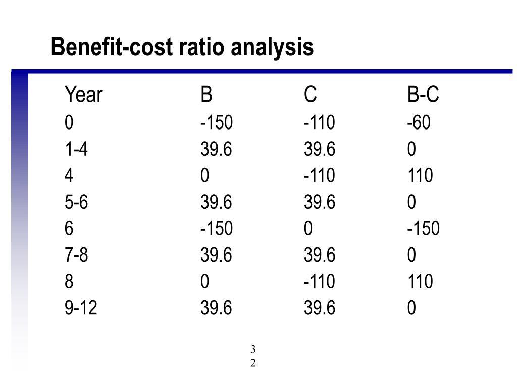 Benefit-cost ratio analysis