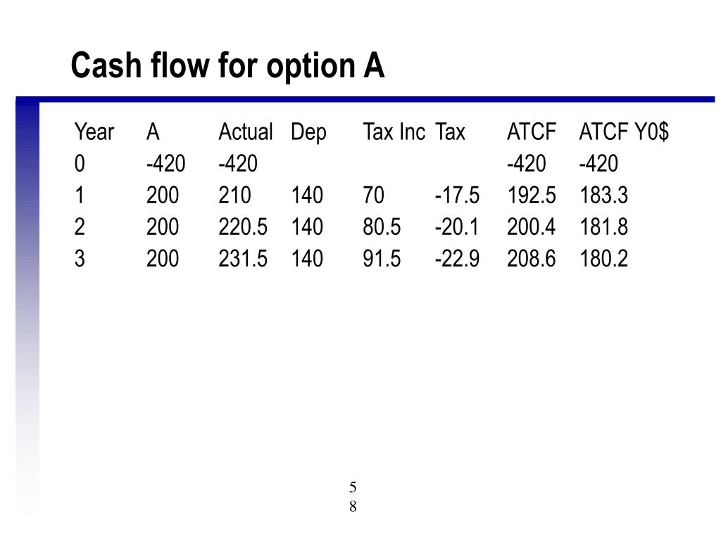 Cash flow for option A