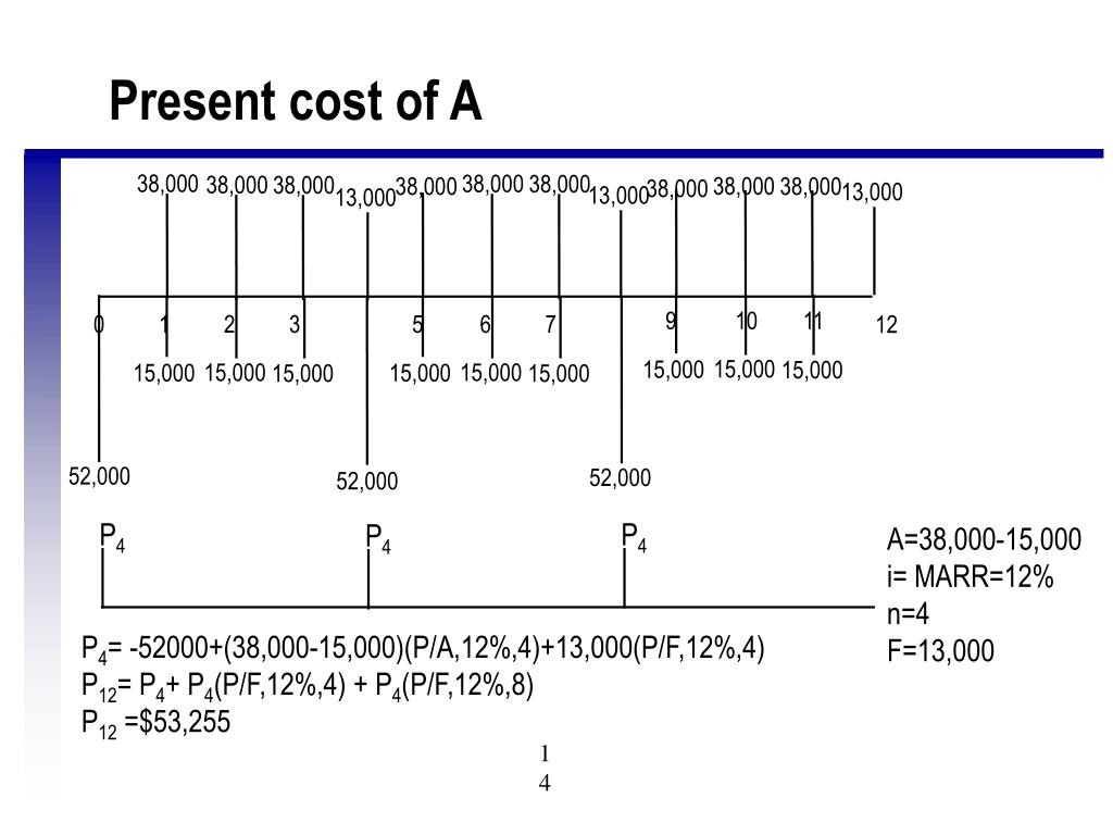 Present cost of A