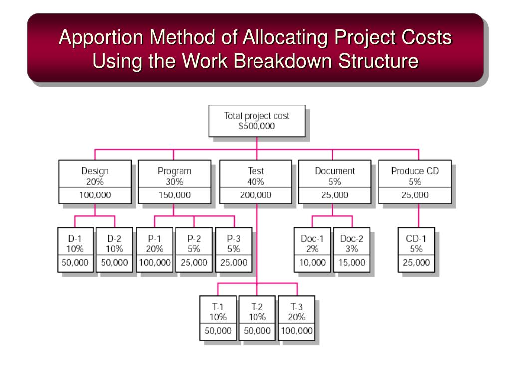 Apportion Method of Allocating Project Costs Using the Work Breakdown Structure