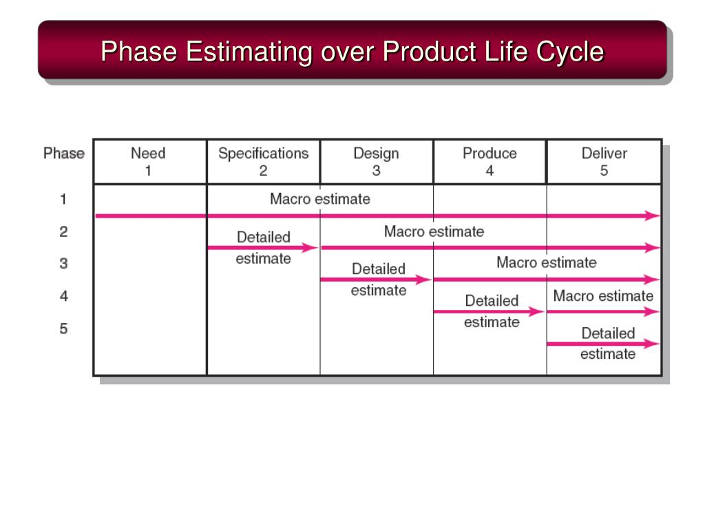 Phase Estimating over Product Life Cycle