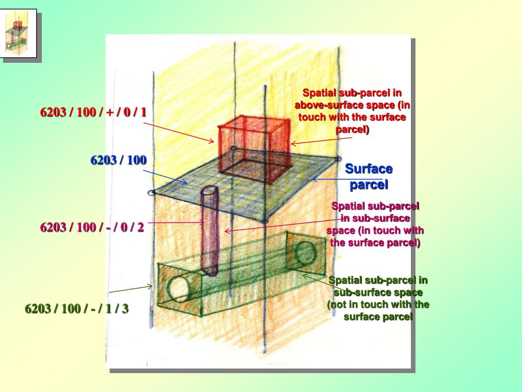 Spatial sub-parcel in above-surface space (in touch with the surface parcel)