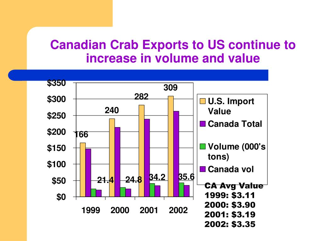 Canadian Crab Exports to US continue to increase in volume and value
