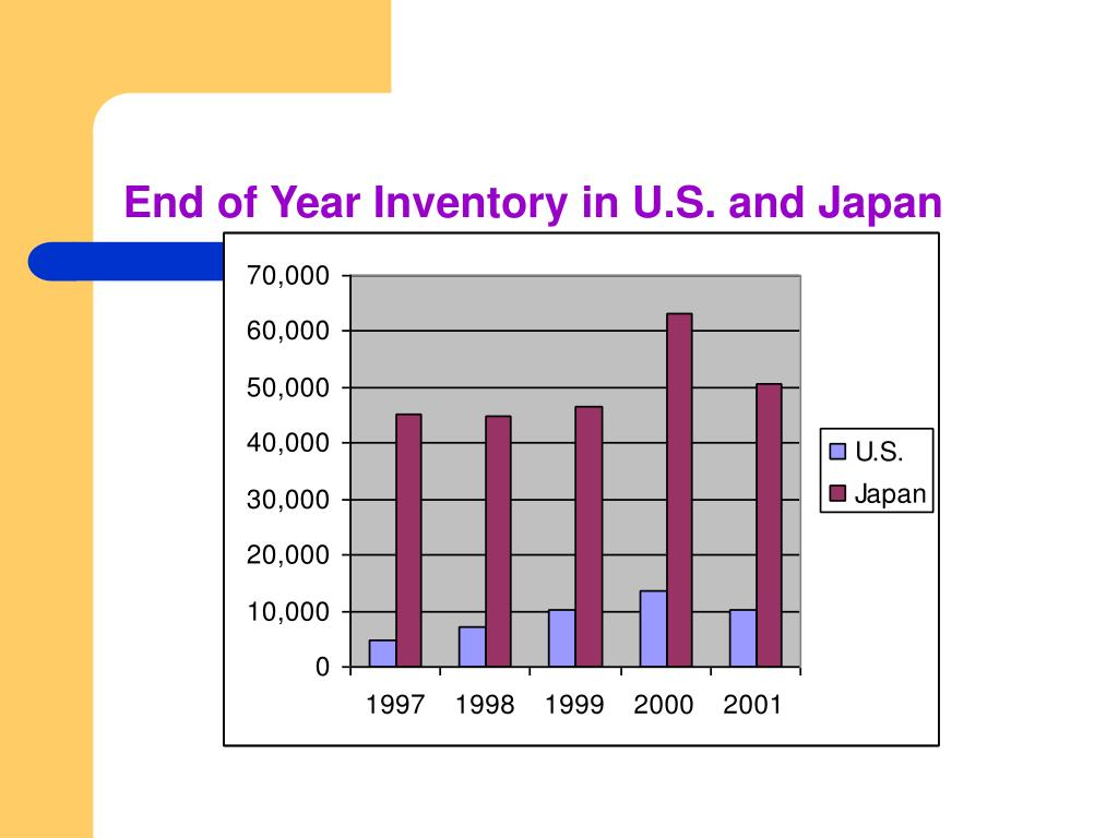 End of Year Inventory in U.S. and Japan