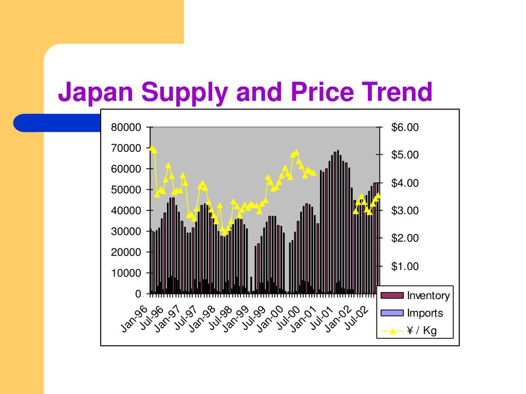 Japan Supply and Price Trend