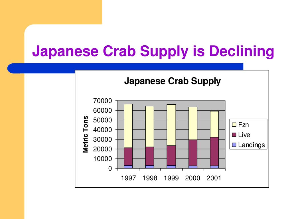 Japanese Crab Supply is Declining