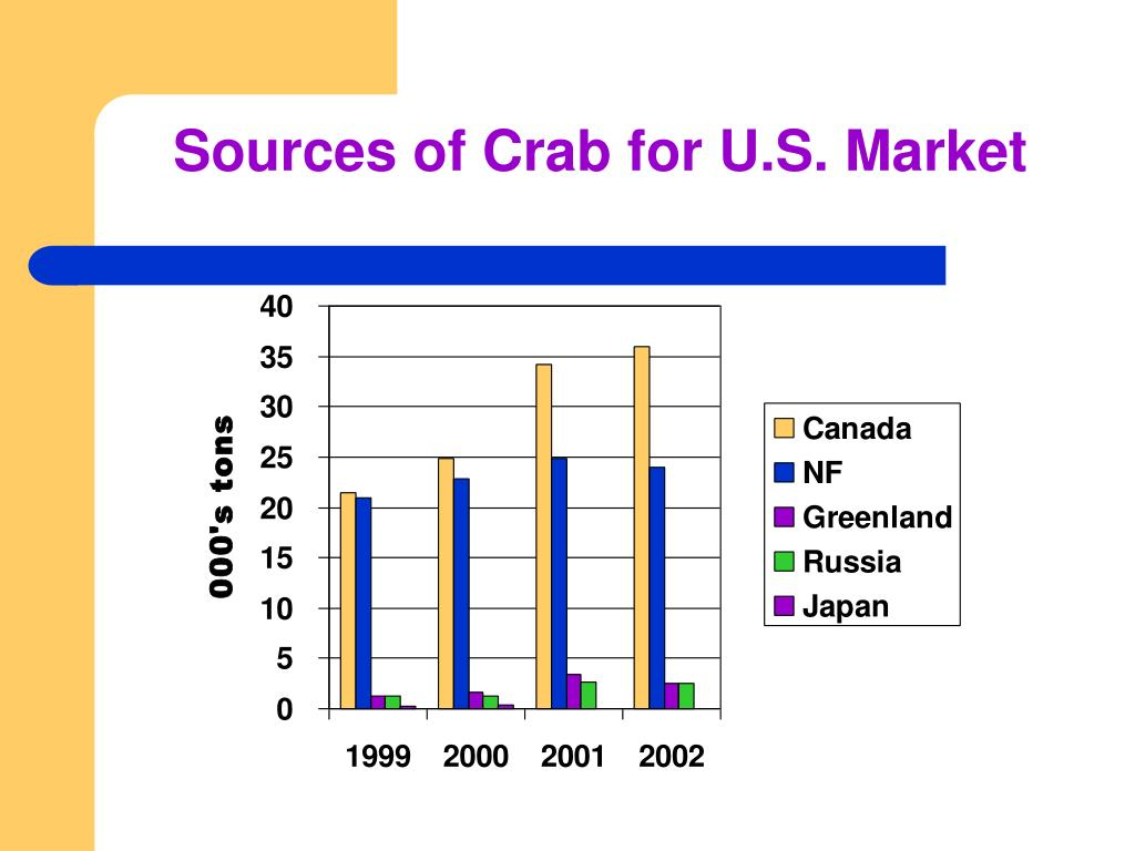 Sources of Crab for U.S. Market