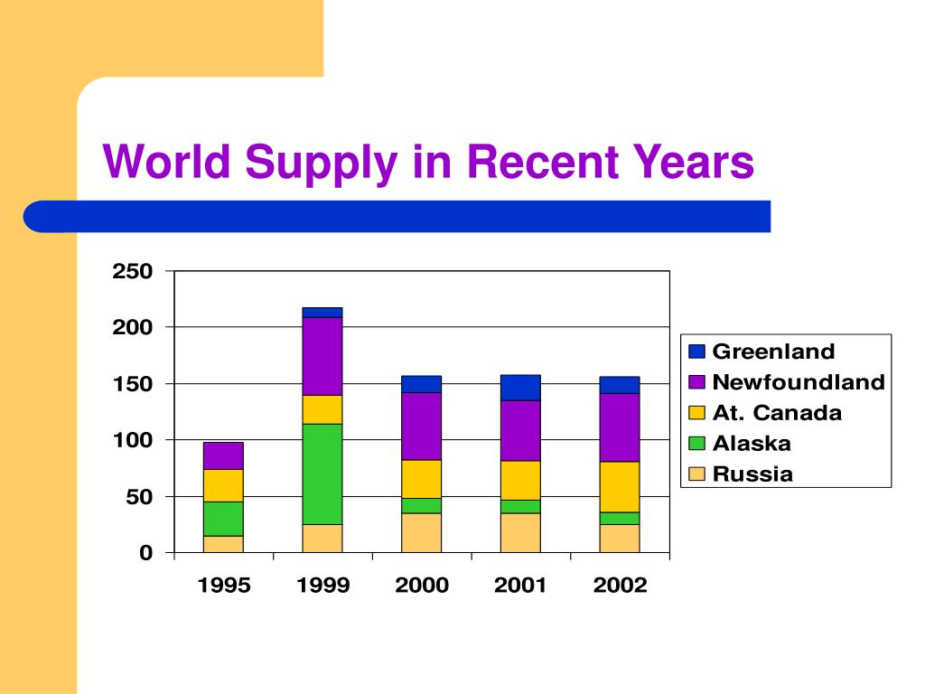 World Supply in Recent Years