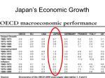 japan s economic growth