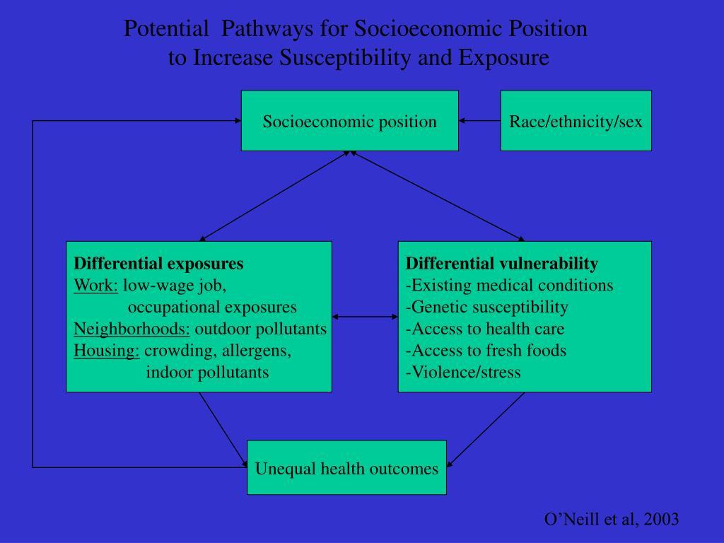 Potential  Pathways for Socioeconomic Position